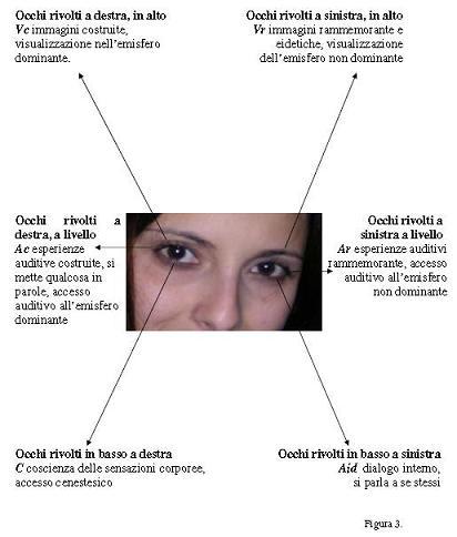 Risultati immagini per Accessi oculari