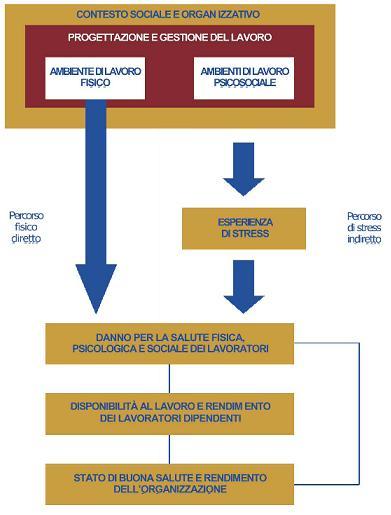 Articolo 5 Lo Stress Lavoro Correlato Prospettive Di Intervento Analisi Delle Fonti Psicologia Del Lavoro