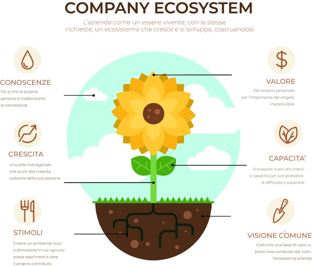 Ecosistema azienda